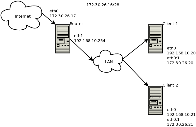 linux-routing